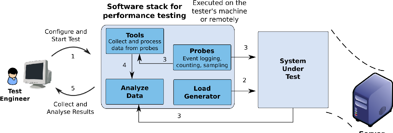 Evaluating Load Generation in Virtualized Environments for Software ...