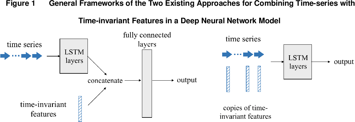 Figure 1 for Early Predictions for Medical Crowdfunding: A Deep Learning Approach Using Diverse Inputs