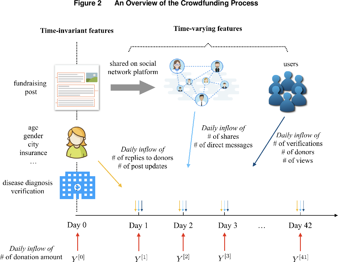 Figure 3 for Early Predictions for Medical Crowdfunding: A Deep Learning Approach Using Diverse Inputs