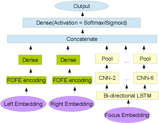 Figure 1 for A Deep Neural Network Sentence Level Classification Method with Context Information