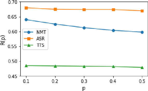 Figure 4 for A Study of Non-autoregressive Model for Sequence Generation