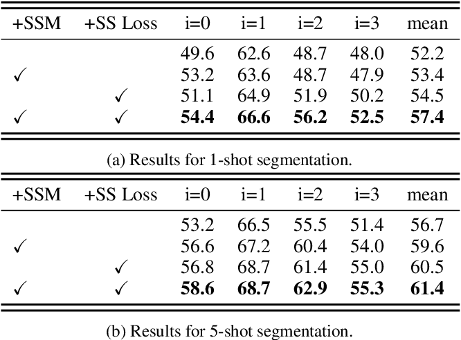 Figure 2 for Self-Supervised Tuning for Few-Shot Segmentation