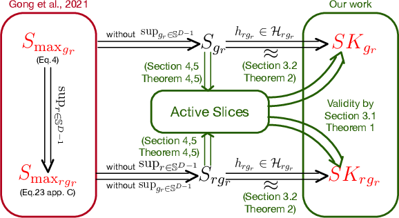 Figure 1 for Active Slices for Sliced Stein Discrepancy