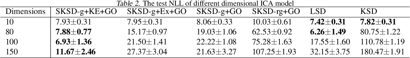Figure 4 for Active Slices for Sliced Stein Discrepancy