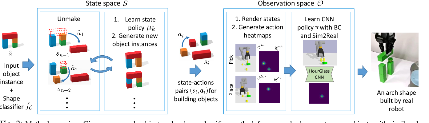 Figure 3 for Learning visual policies for building 3D shape categories