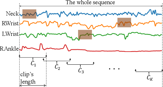 Figure 1 for A Spatio-temporal Attention-based Model for Infant Movement Assessment from Videos