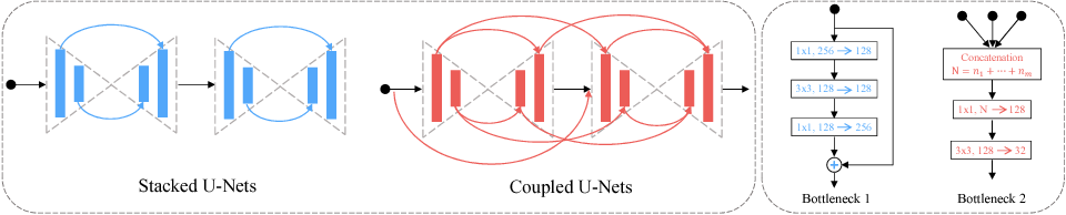 Figure 1 for Quantized Densely Connected U-Nets for Efficient Landmark Localization