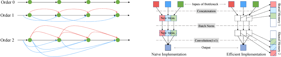 Figure 3 for Quantized Densely Connected U-Nets for Efficient Landmark Localization