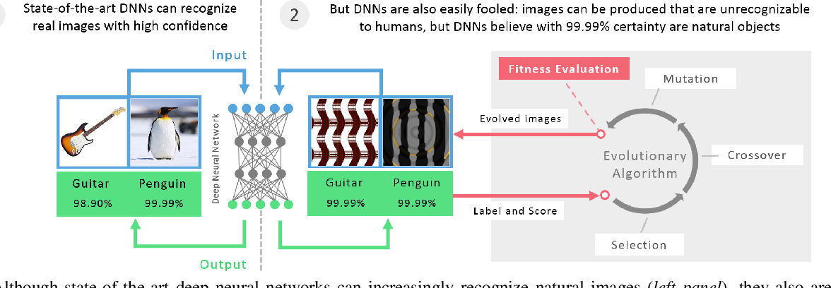 Figure 2 for Deep Neural Networks are Easily Fooled: High Confidence Predictions for Unrecognizable Images