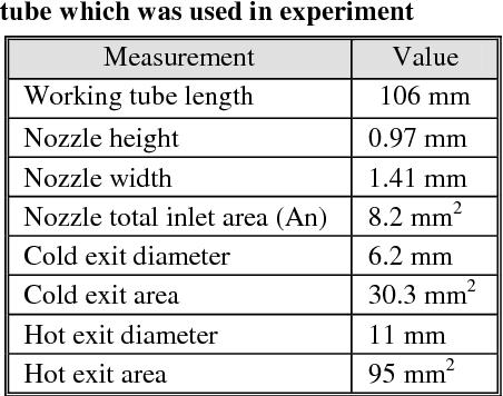 PDF] COMPUTATIONAL FLUID DYNAMICS SIMULATION OF LENGTH TO DIAMETER