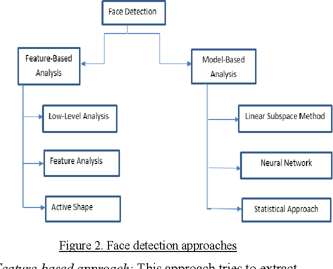 Template matching for detection recognition of frontal view of figure 2 maxwellsz