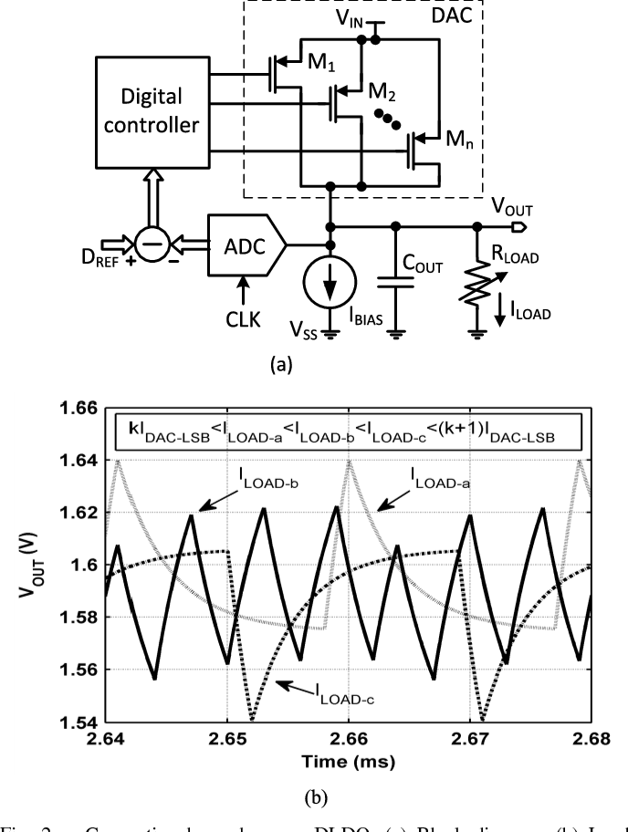 Figure 2 From A 100 Ma 99 11 Current Efficiency 2 Mvpp Ripple