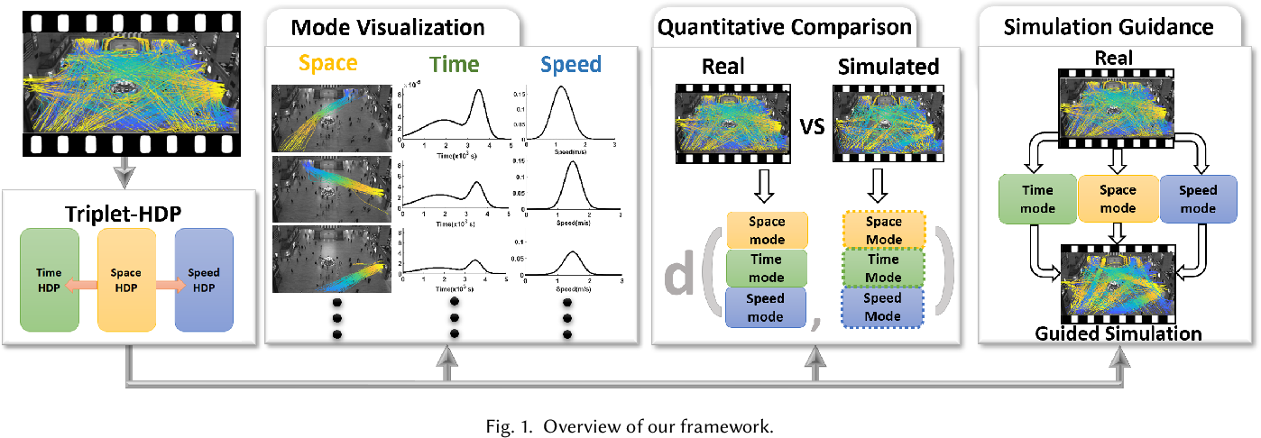 Figure 1 for Informative Scene Decomposition for Crowd Analysis, Comparison and Simulation Guidance