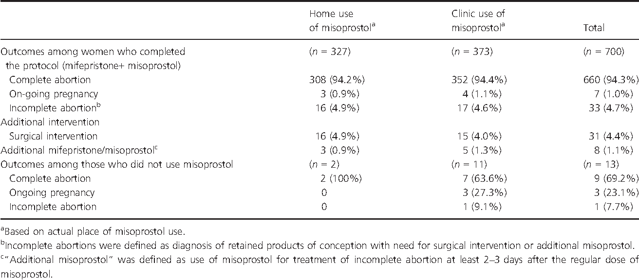 Home use of misoprostol for early medical abortion in a low