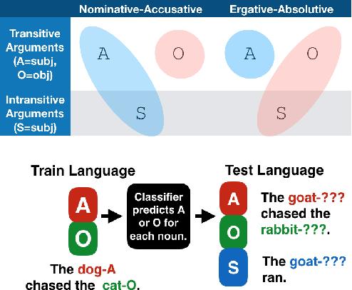 Figure 1 for Deep Subjecthood: Higher-Order Grammatical Features in Multilingual BERT