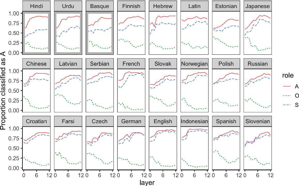 Figure 2 for Deep Subjecthood: Higher-Order Grammatical Features in Multilingual BERT