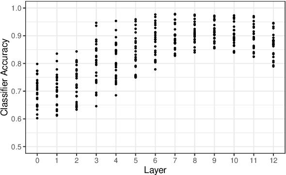 Figure 3 for Deep Subjecthood: Higher-Order Grammatical Features in Multilingual BERT