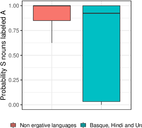 Figure 4 for Deep Subjecthood: Higher-Order Grammatical Features in Multilingual BERT