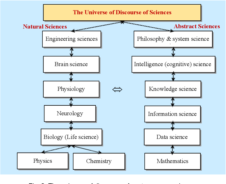 Figure 3 for On the Philosophical, Cognitive and Mathematical Foundations of Symbiotic Autonomous Systems (SAS)