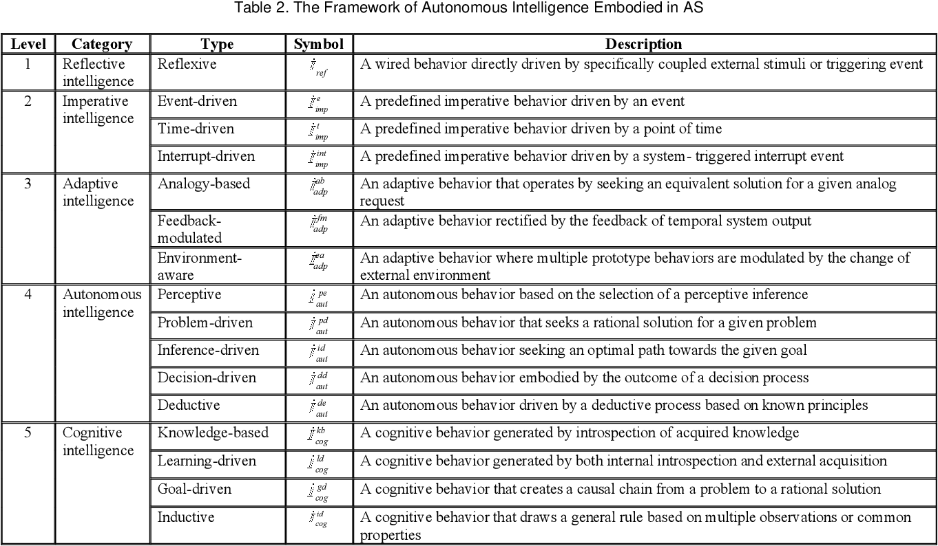 Figure 4 for On the Philosophical, Cognitive and Mathematical Foundations of Symbiotic Autonomous Systems (SAS)
