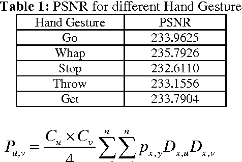 Table 1 From Vision Based Analysis Of Hand Gesture Recognition For