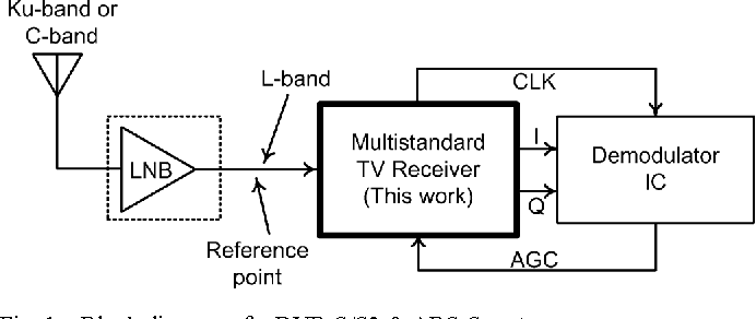 block diagram of a dvb-s/s2 & abs-