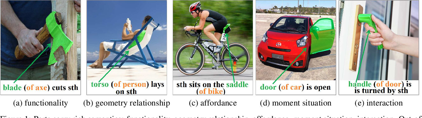 Figure 1 for Beyond Holistic Object Recognition: Enriching Image Understanding with Part States