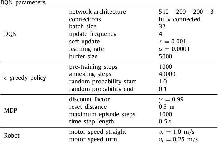 Figure 2 for Indirect and Direct Training of Spiking Neural Networks for End-to-End Control of a Lane-Keeping Vehicle