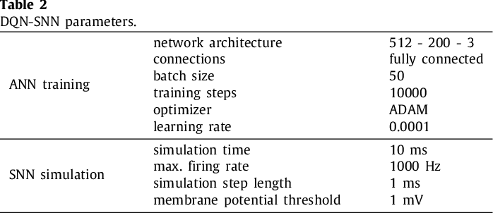 Figure 4 for Indirect and Direct Training of Spiking Neural Networks for End-to-End Control of a Lane-Keeping Vehicle