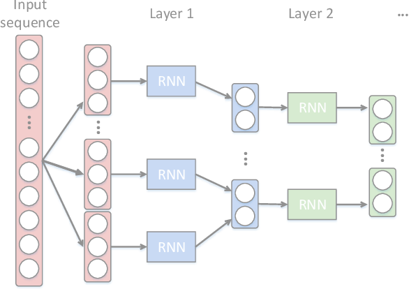 Figure 1 for Hierarchical Recurrent Neural Network for Video Summarization