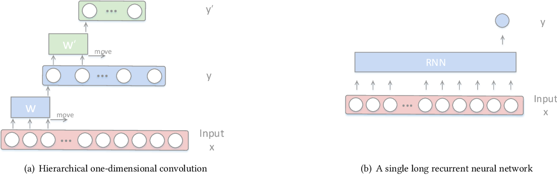 Figure 3 for Hierarchical Recurrent Neural Network for Video Summarization
