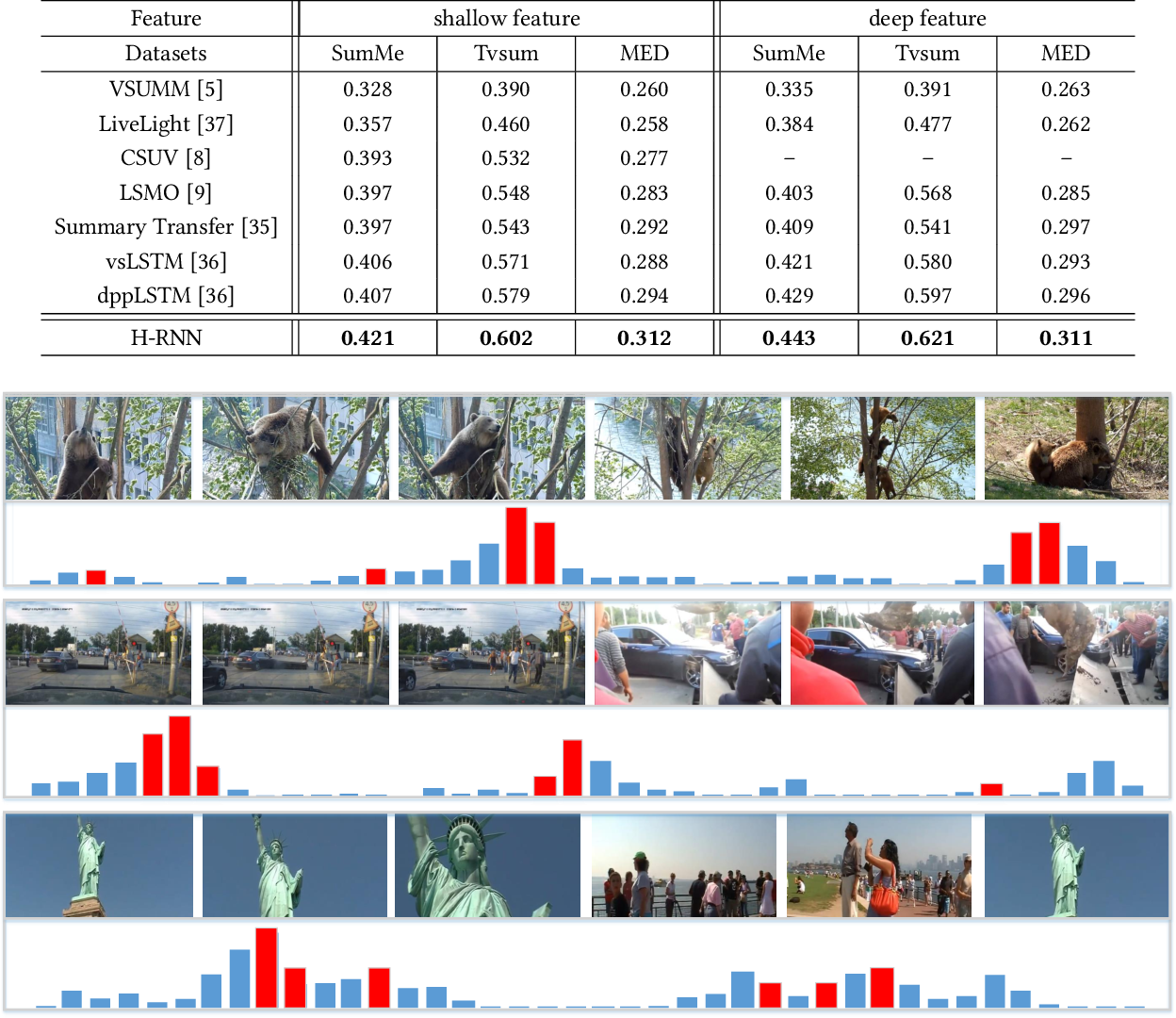 Figure 2 for Hierarchical Recurrent Neural Network for Video Summarization