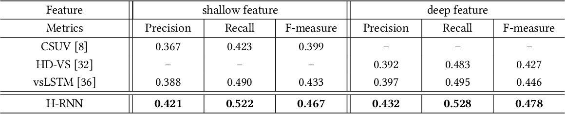 Figure 4 for Hierarchical Recurrent Neural Network for Video Summarization