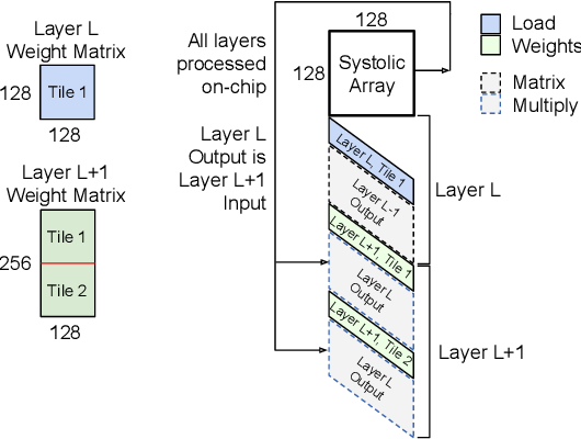 Figure 2 for Full-stack Optimization for Accelerating CNNs with FPGA Validation