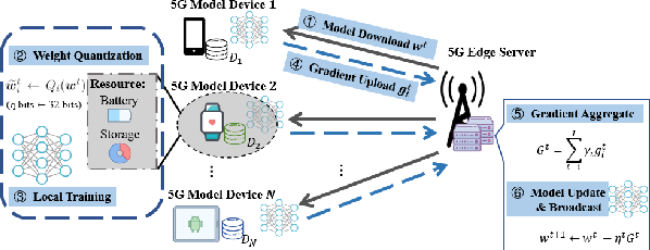Figure 1 for To Talk or to Work: Energy Efficient Federated Learning over Mobile Devices via the Weight Quantization and 5G Transmission Co-Design