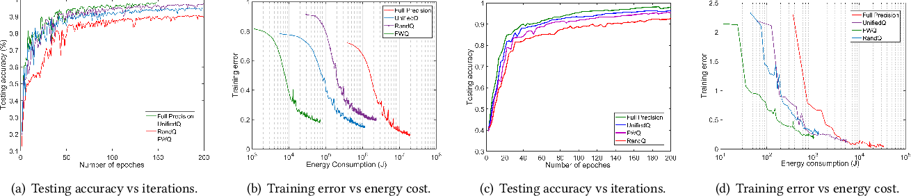 Figure 2 for To Talk or to Work: Energy Efficient Federated Learning over Mobile Devices via the Weight Quantization and 5G Transmission Co-Design