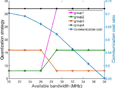 Figure 3 for To Talk or to Work: Energy Efficient Federated Learning over Mobile Devices via the Weight Quantization and 5G Transmission Co-Design