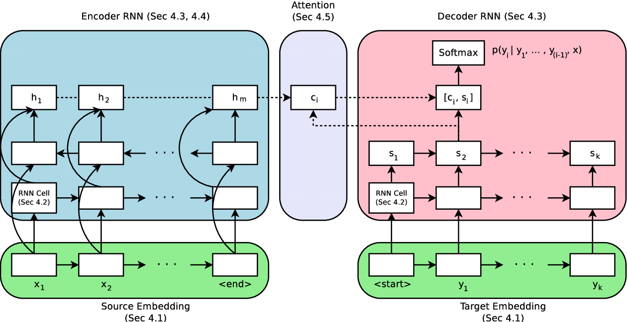Figure 1 for Massive Exploration of Neural Machine Translation Architectures