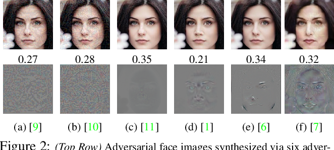 Figure 2 for FaceGuard: A Self-Supervised Defense Against Adversarial Face Images