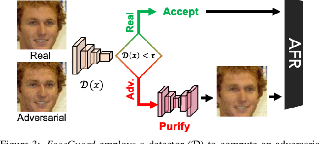 Figure 4 for FaceGuard: A Self-Supervised Defense Against Adversarial Face Images