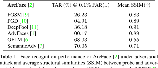 Figure 1 for FaceGuard: A Self-Supervised Defense Against Adversarial Face Images