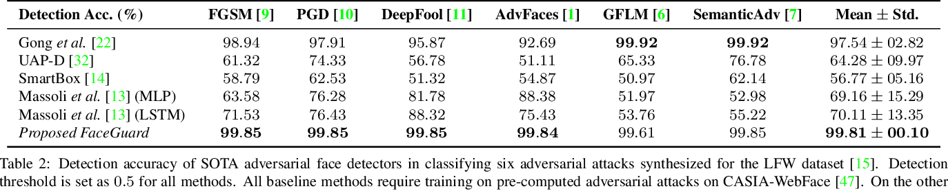 Figure 3 for FaceGuard: A Self-Supervised Defense Against Adversarial Face Images