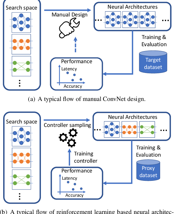 Figure 3 for FBNet: Hardware-Aware Efficient ConvNet Design via Differentiable Neural Architecture Search