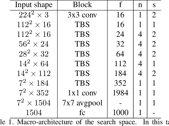 Figure 2 for FBNet: Hardware-Aware Efficient ConvNet Design via Differentiable Neural Architecture Search