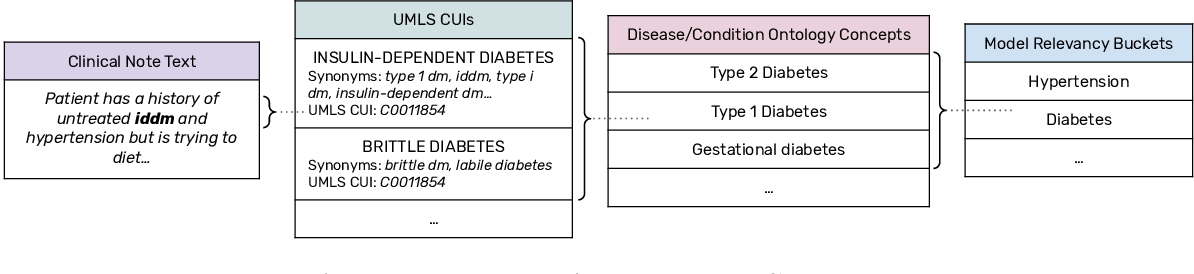 Figure 3 for Fast, Structured Clinical Documentation via Contextual Autocomplete