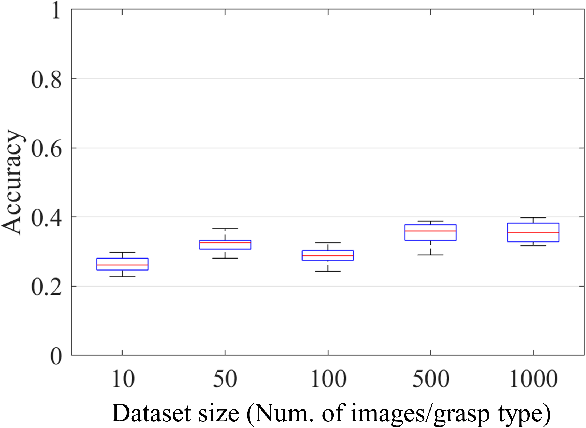 Figure 4 for Object affordance as a guide for grasp-type recognition
