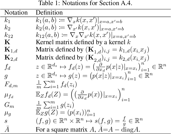 Figure 2 for A Kernel Stein Test for Comparing Latent Variable Models