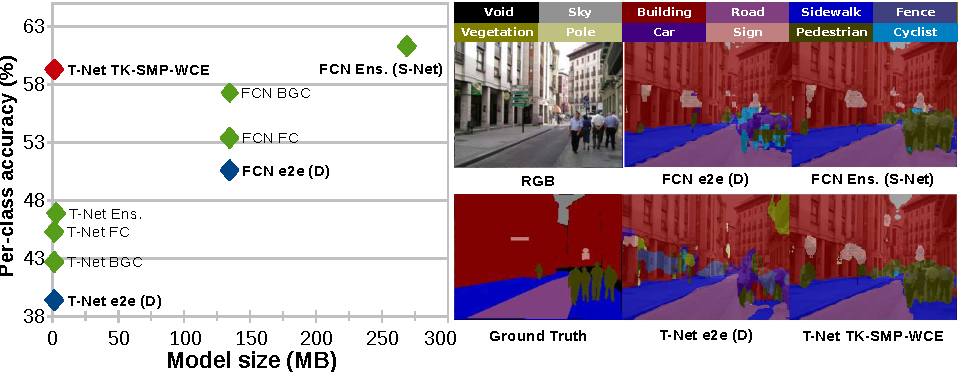 Figure 1 for Training Constrained Deconvolutional Networks for Road Scene Semantic Segmentation