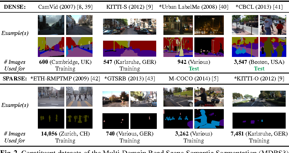 Figure 3 for Training Constrained Deconvolutional Networks for Road Scene Semantic Segmentation