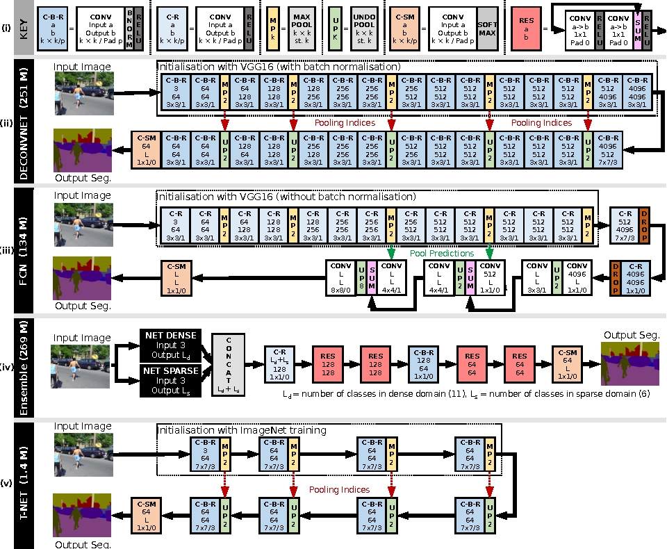 Figure 4 for Training Constrained Deconvolutional Networks for Road Scene Semantic Segmentation